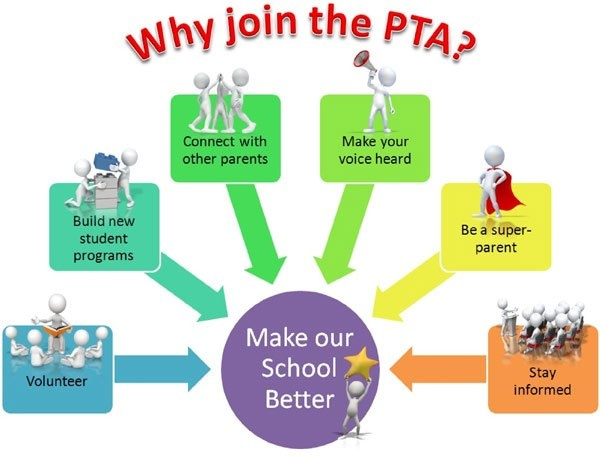 Why Join PTA